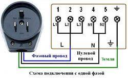 Подключение электроплиты в Прокопьевске. Электромонтаж компанией Русский электрик