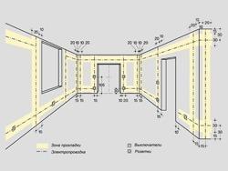 Основные правила электромонтажа электропроводки в помещениях в Прокопьевске. Электромонтаж компанией Русский электрик